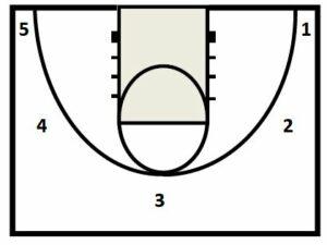 Basketball Drills Washington Shooting 2