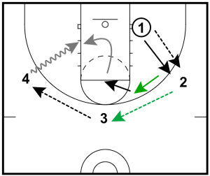 Basketball Drills: 3 Defensive Drills