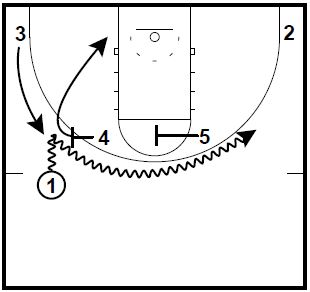 Basketball Plays Louisville Drag Double