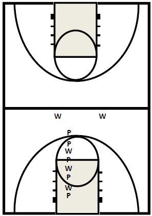 Basketball Drills Convert to Defense