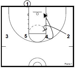 Baseline Inbounds Plays