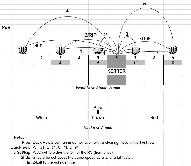 volleyball set diagram