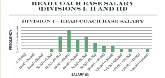 AVCA-DI-Coaching-Salary
