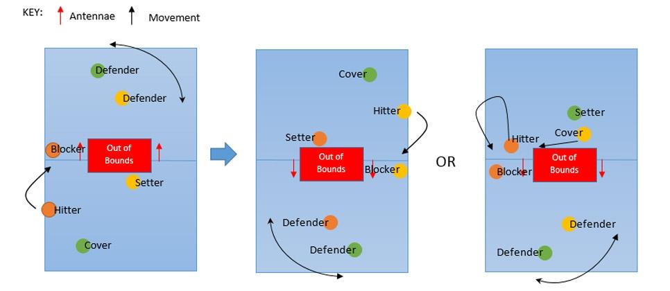 Drill: 3 v 3 All-Touch Transition & Attack
