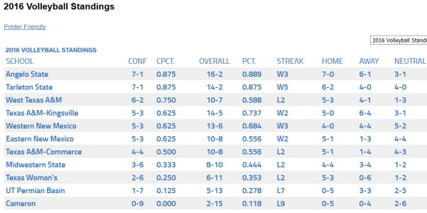 Lone Star Conference standings 10/10/2016