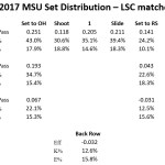 Looking at offensive performance by set and pass quality