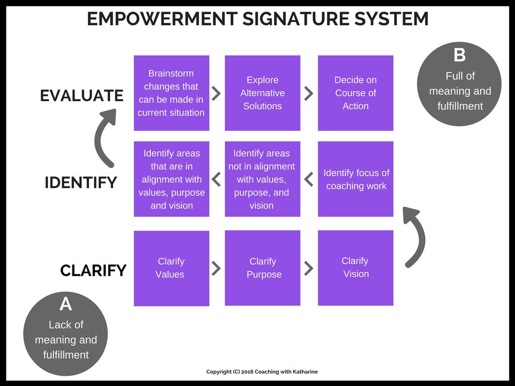 EMPOWERMENT SIGNATURE SYSTEM