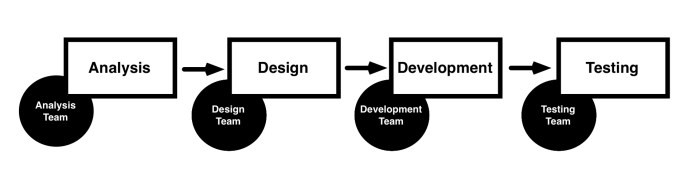 Figure A - Single-phase Team Feature Flow