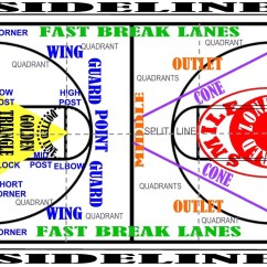 Youth Basketball Court Dimensions Diagram Mercruiser Firing Order With Terminology Free Wiring For Rh Coachlokhoops Homestead Com High School