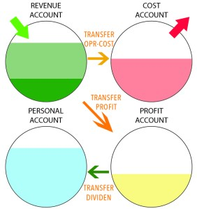 Account-Transfer