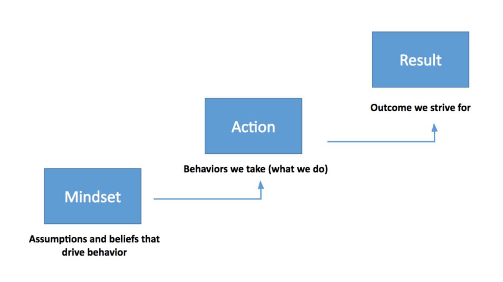 Mindset, Action, Result