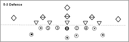 5-3 Youth Football Defense