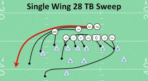 Single Wing Sweep TB 28 Right Favorite Youth Football Play Best Top SW Play