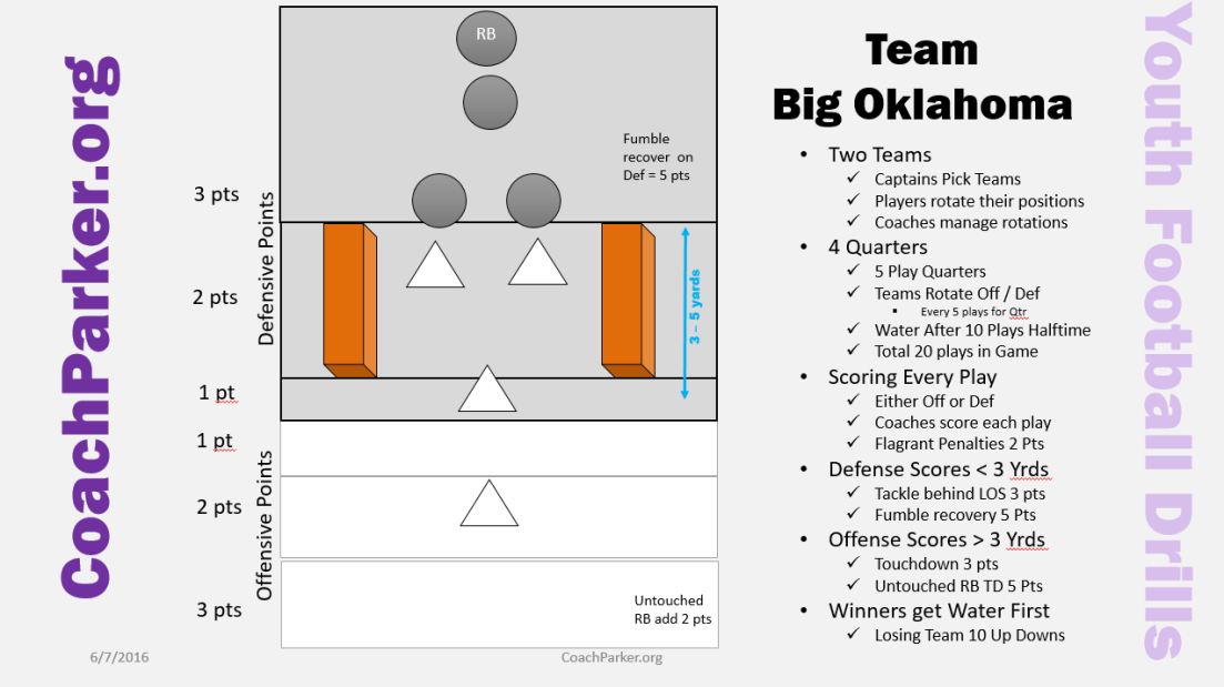Team Big Oklahoma Drill