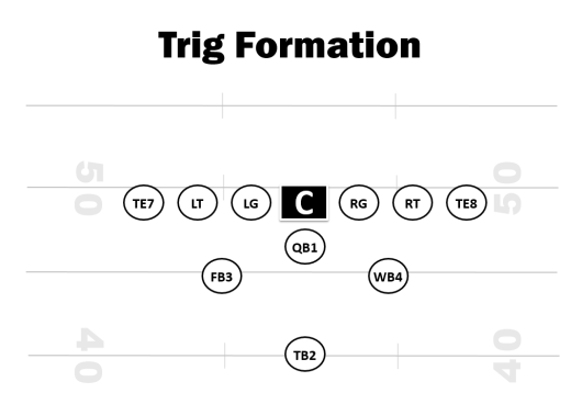 Trig Offensive Formation