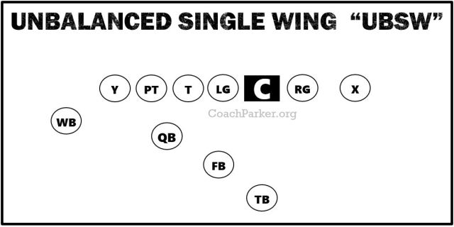 Unbalanced Single Wing Offense Formation Diagram
