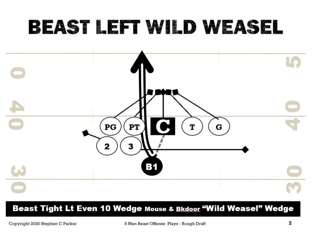 8 man football play wedge beast offense