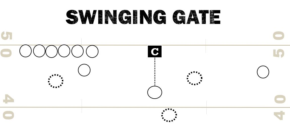 Swinging Gate Trick Play Formation