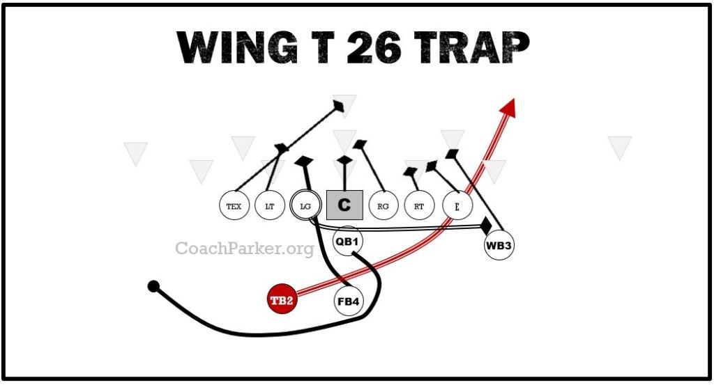 Wing T Trap Play for Youth Football