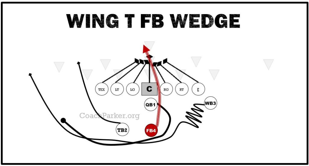 Wing T Wedge Play for Pee Wee Football
