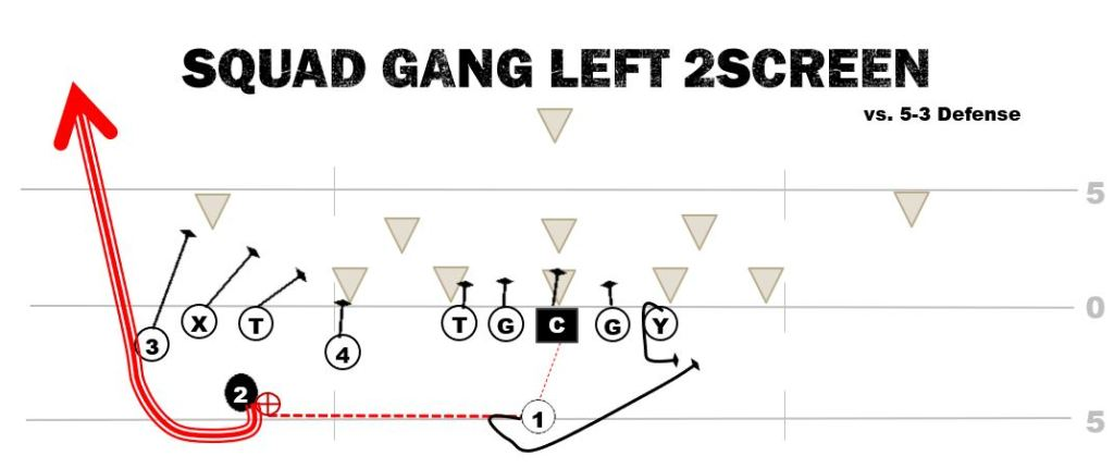 Squad Gang Left Screen Youth Football Trick Play