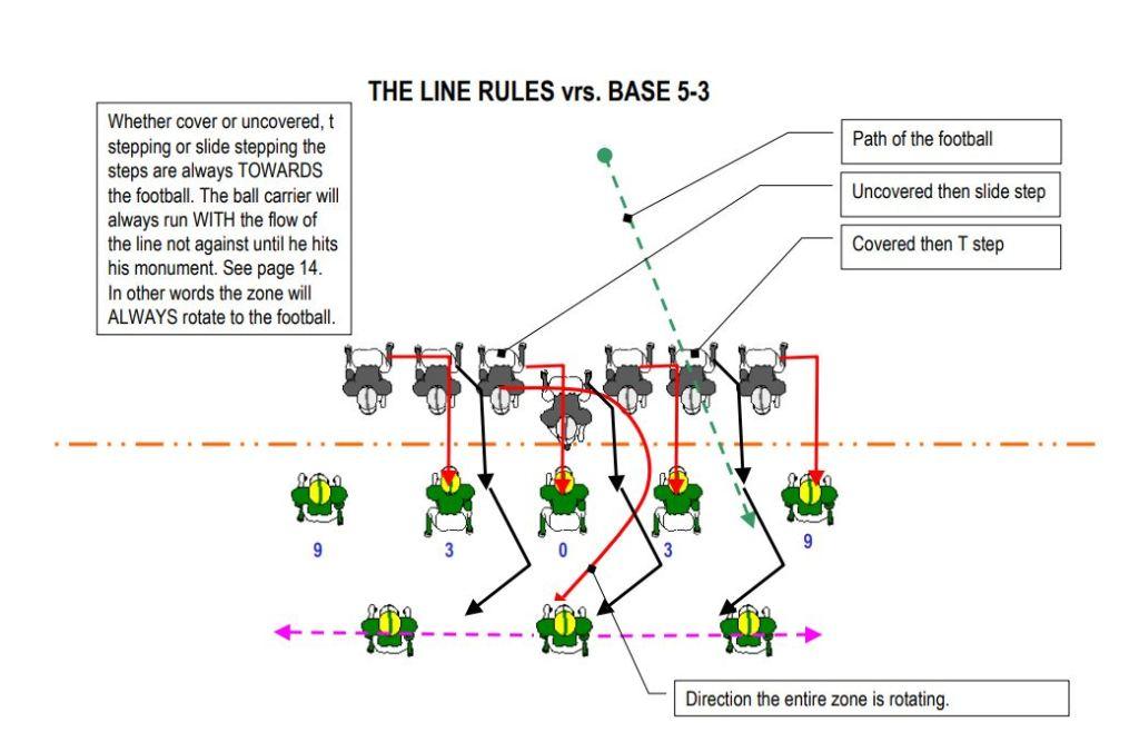 zone blocking youth football coaching