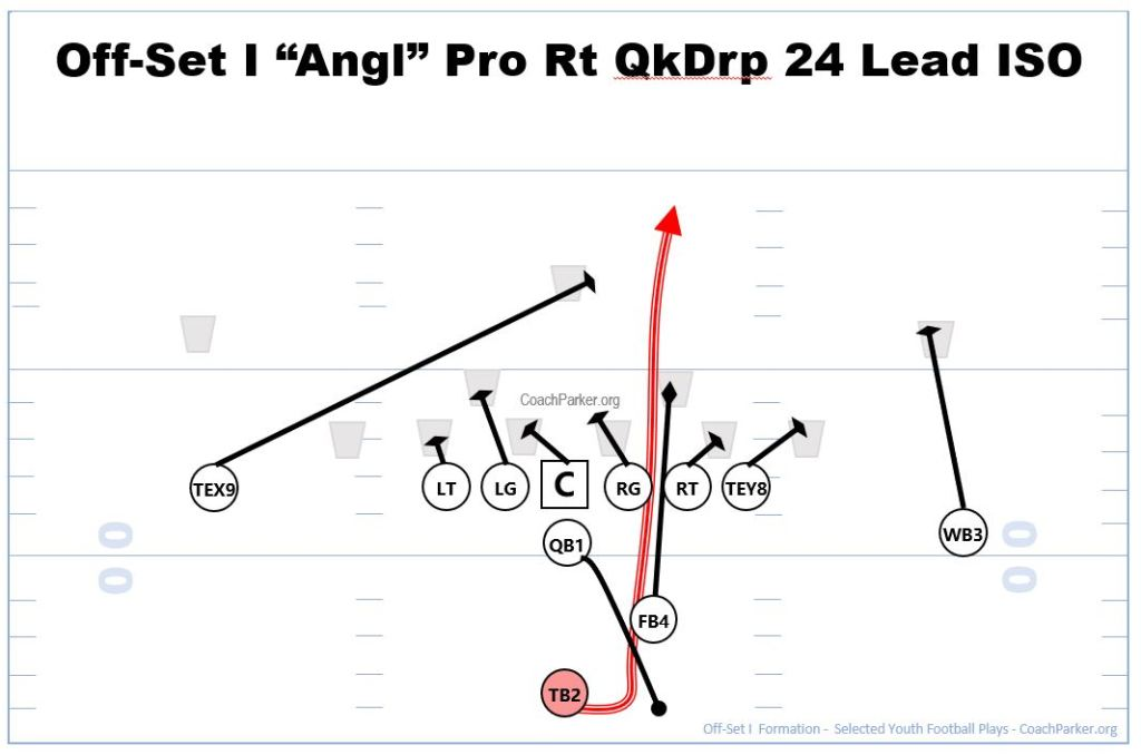 Offset I Formation plays - 24 ISO Free Play for Youth Football