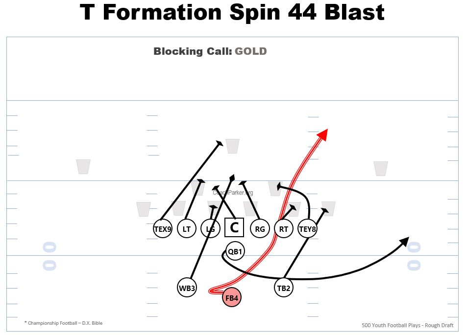 T Formation Running Plays 44 Blast Free Play