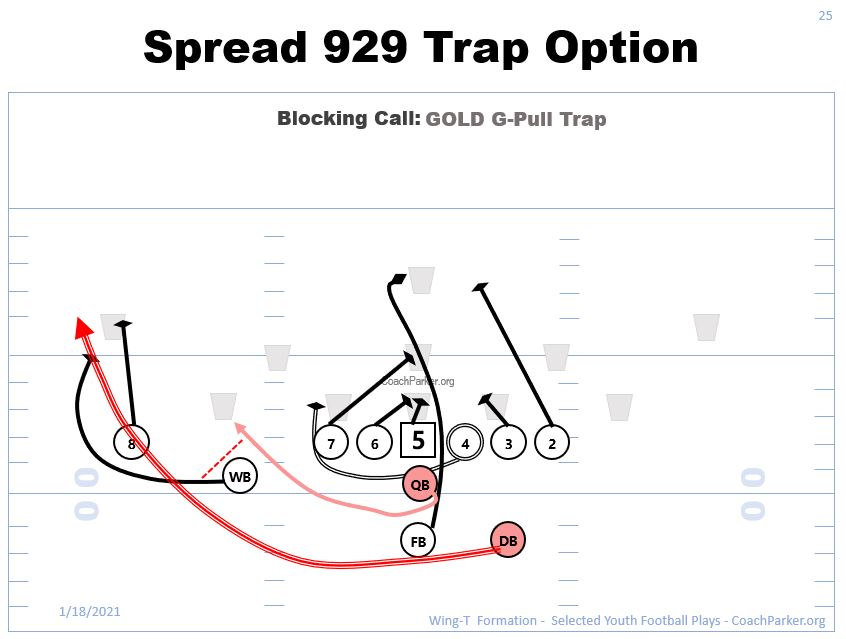 wing-t offense play Spread 929 trap option
