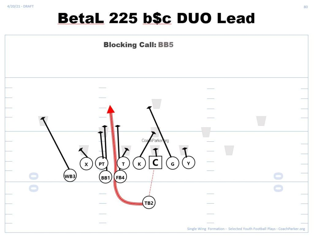 Unbalanced Single Wing Play Beta Blockers formation Parker