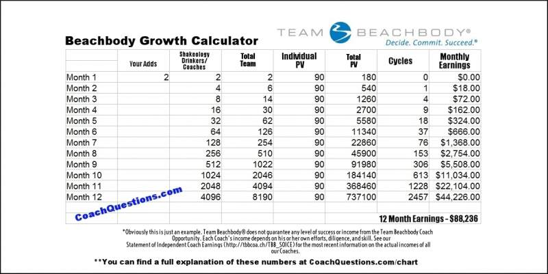 Beachbody Coach Growth Chart