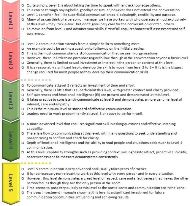 5 levels of effective communication mentioned