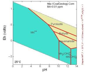 Eh Ph Diagram Pictures to Pin on Pinterest  ThePinsta