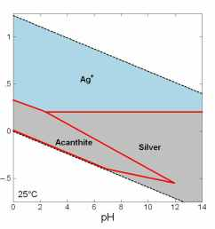 eh ph diagram for silver ag geochemistry coal geology and phase diagram for lead silver system diagram for silver [ 1100 x 850 Pixel ]