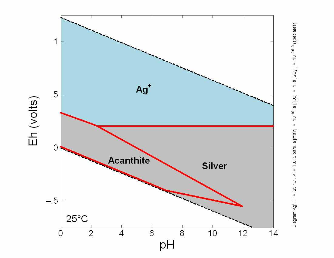hight resolution of eh ph diagram for silver ag geochemistry