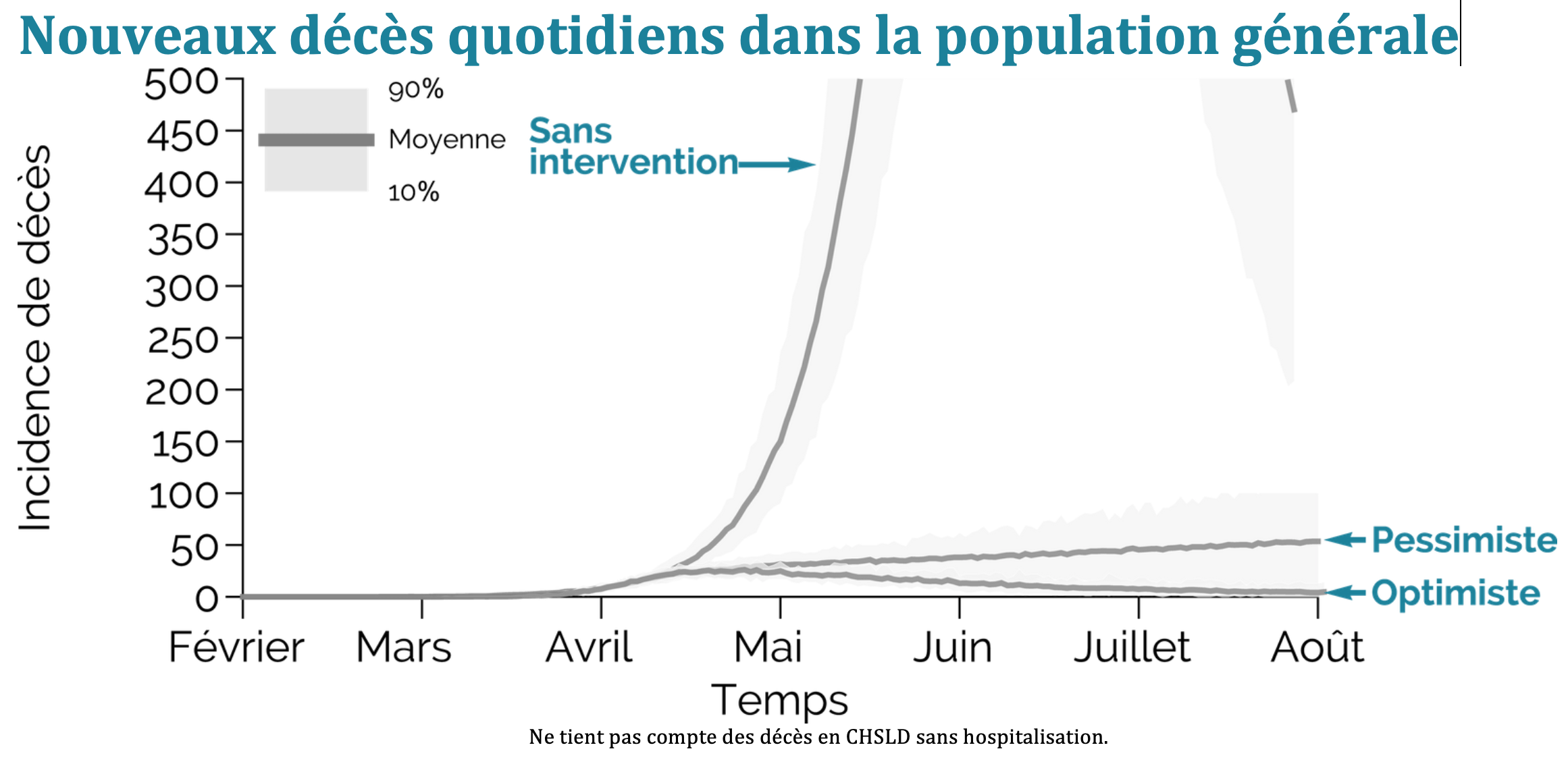 Daily deaths in the population