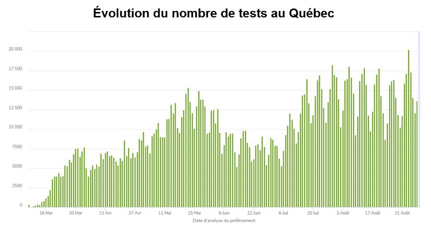 Évolution du nombre de tests au Québec