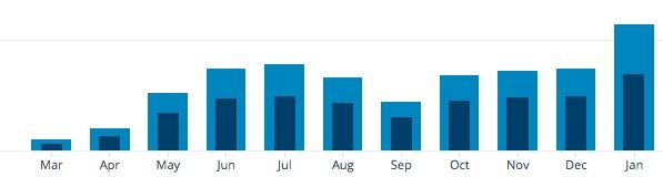 Stats_‹_Coarse_Paper_—_WordPress_com
