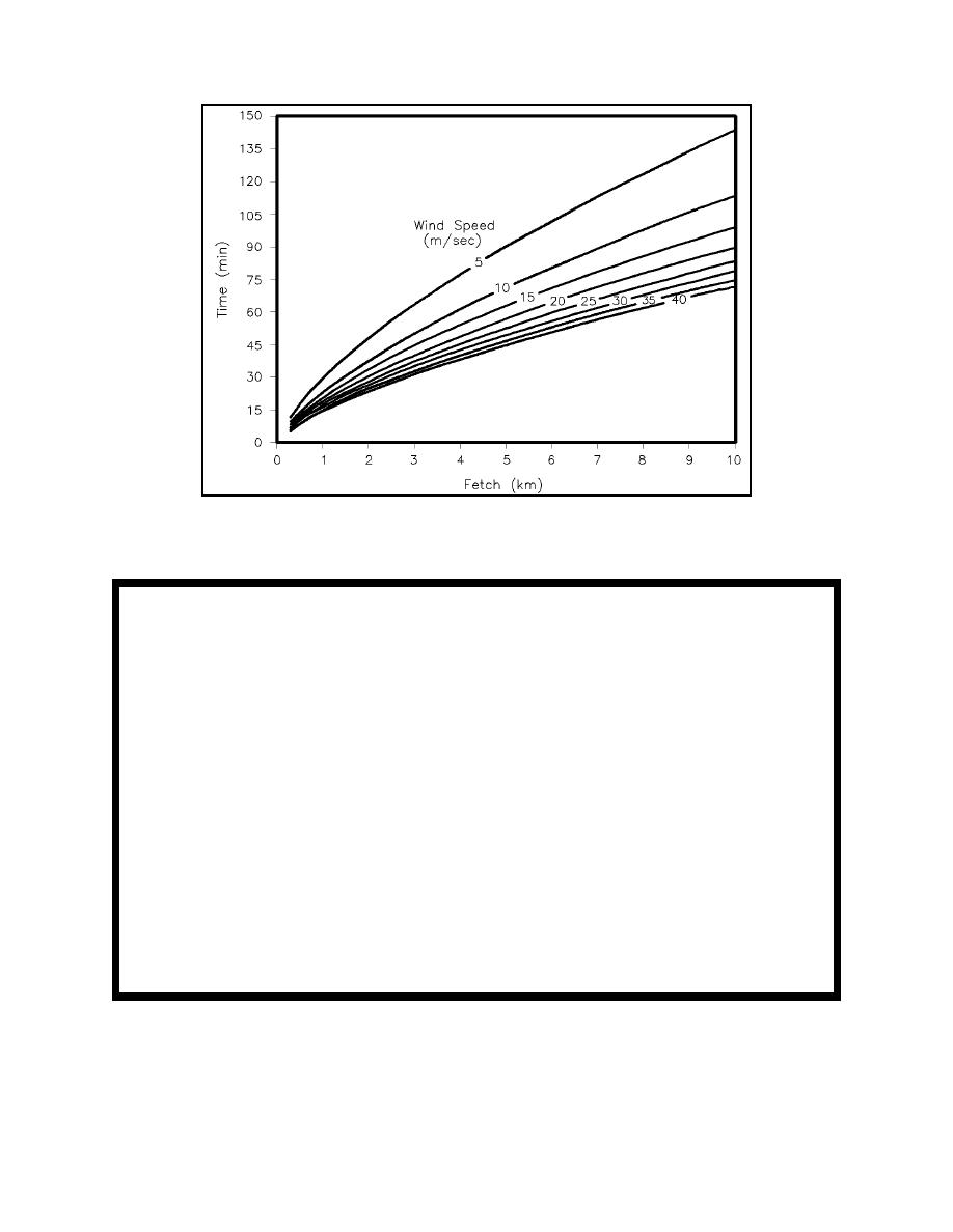 Figure II-2-3. Equivalent duration for wave generation as