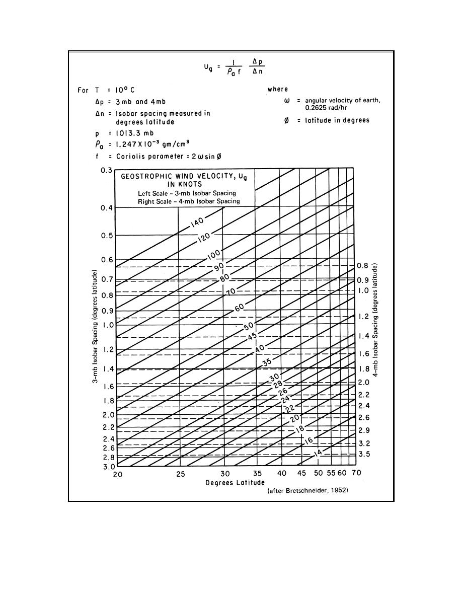 Figure II-2-12. Geostrophic (free air) wind scale (after