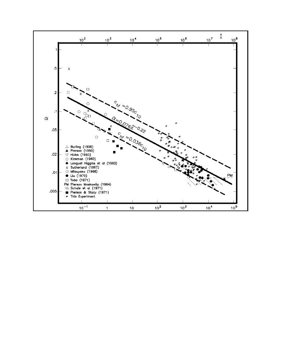 Figure II-2-21. Phillips' constant versus fetch scaled