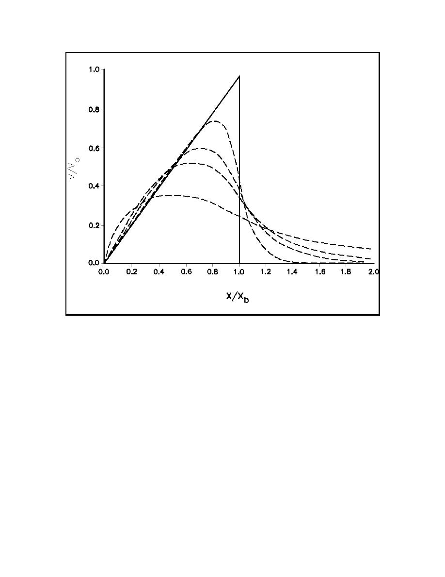 Figure II-4-15. Longshore current profiles (solid line