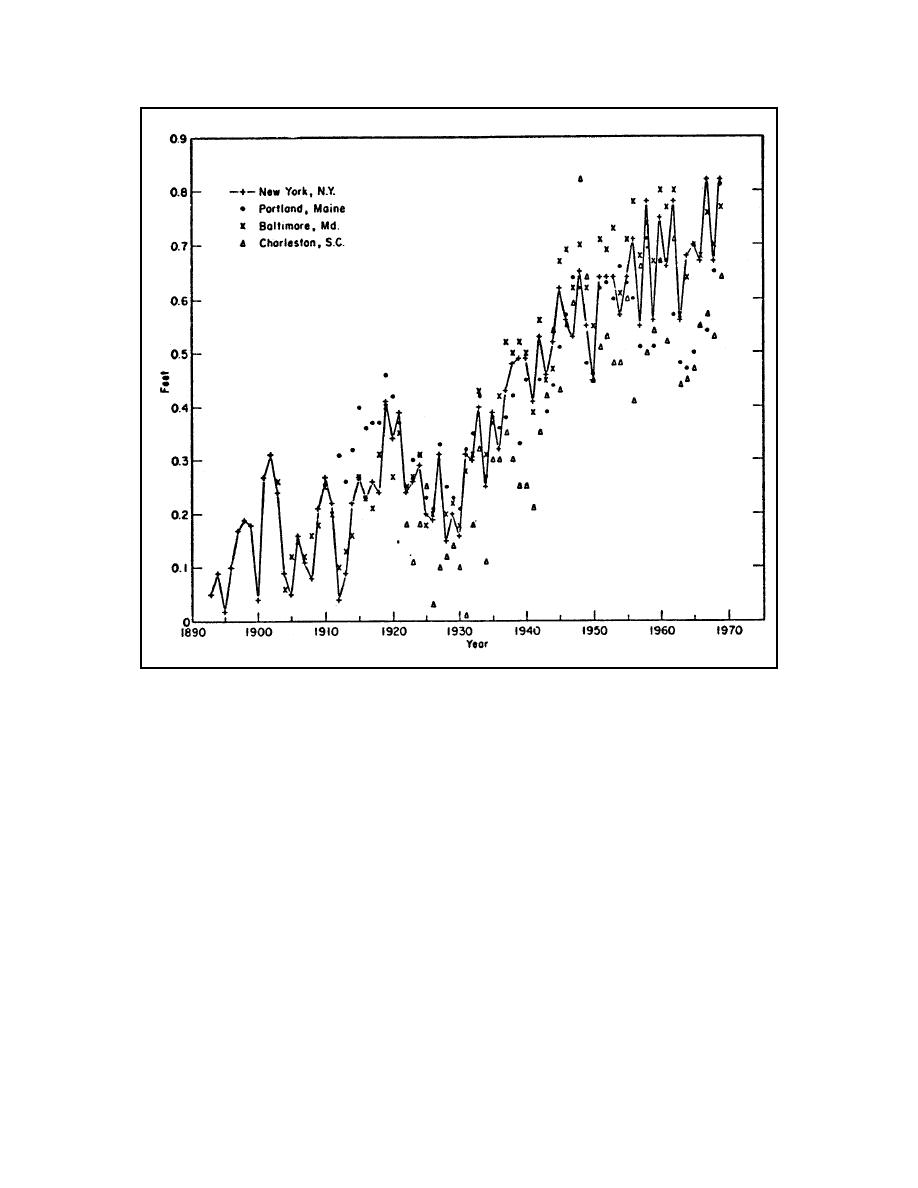 Figure II-5-22. Variations in annual MSL (Harris 1981)