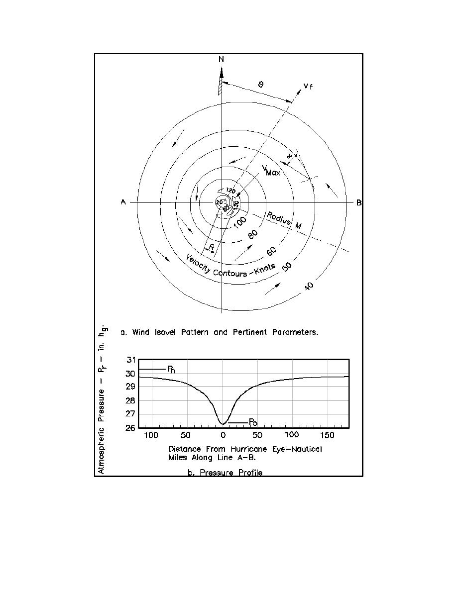 Figure II-5-23. Schematic diagram of storm parameters (U.S