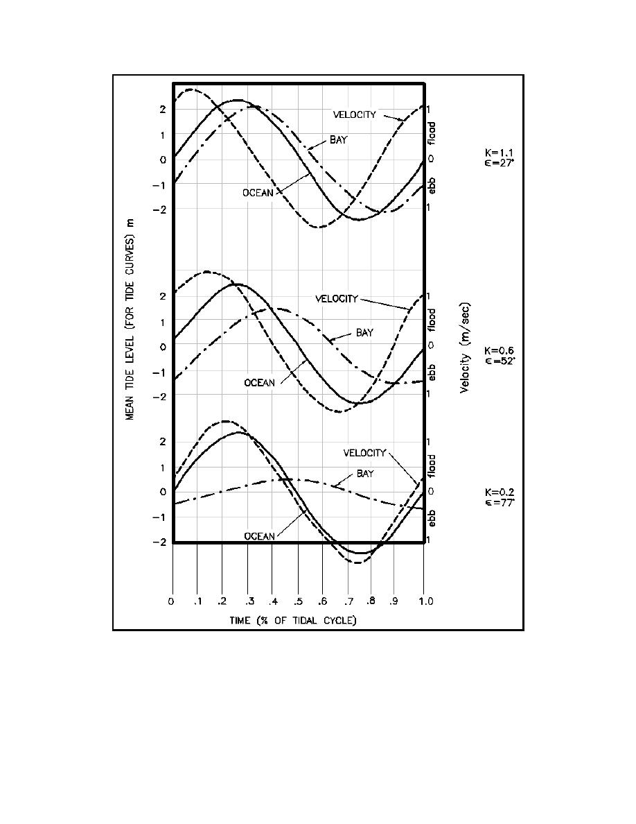 Figure II-6-24. Hydraulic response of inlet and bay tide