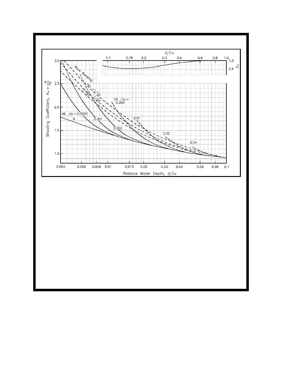 Figure II-8-22. Estimation of shoaling coefficient (Goda 1985)