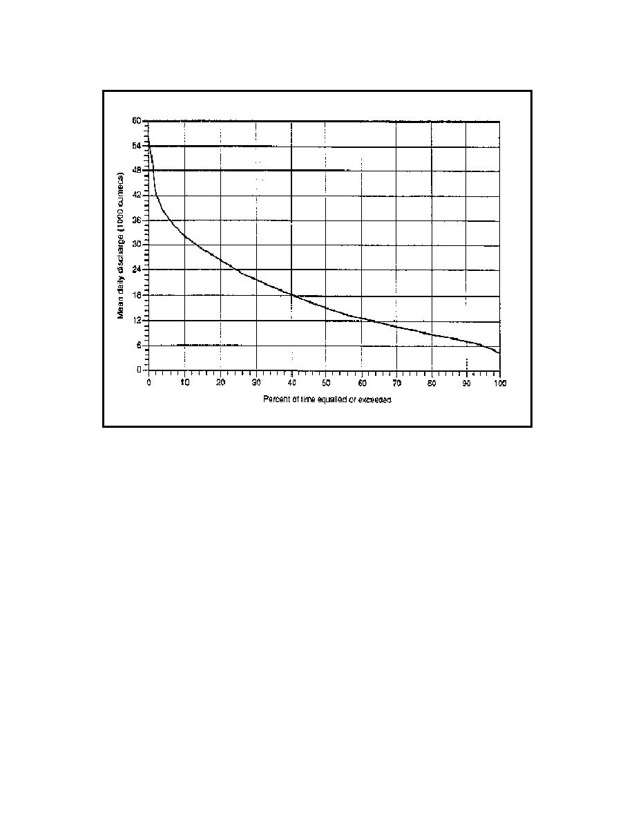 Figure 9. Flow Duration Curve for Mean Daily Discharge