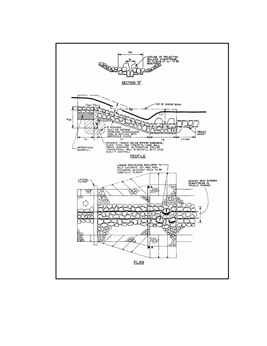 Figure 12.7 Sloping Drop Grade Control Structure with Pre