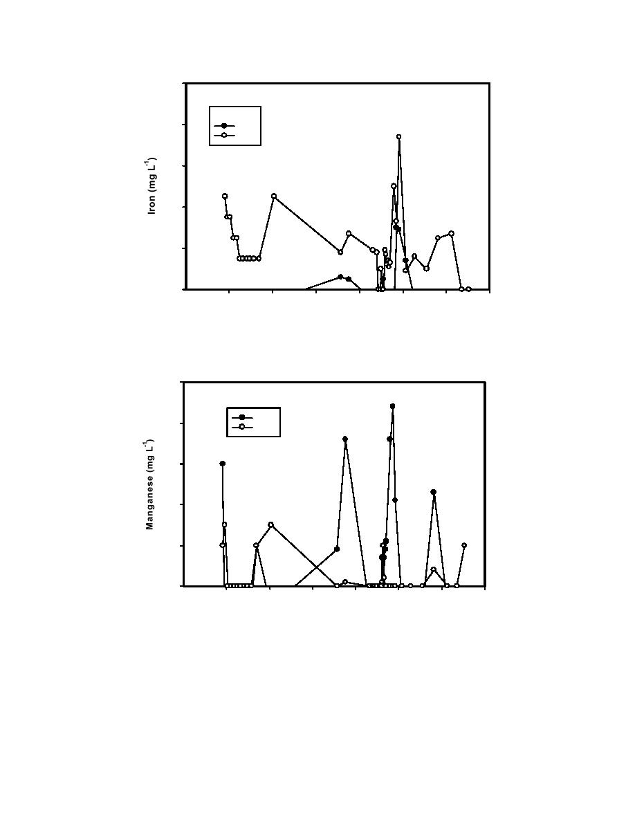 Figure 1.3.17 Temporal patterns in dissolved and