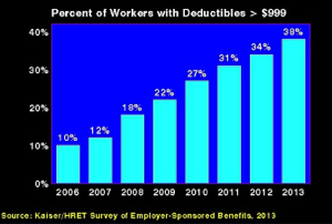 Percent of Costs: Required Deductibles for Employer Plans 2006-2012